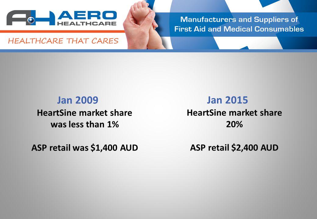 Jan 2009 HeartSine market share was less than 1% ASP retail was $1,400 AUD Jan 2015 HeartSine market share 20% ASP retail $2,400 AUD