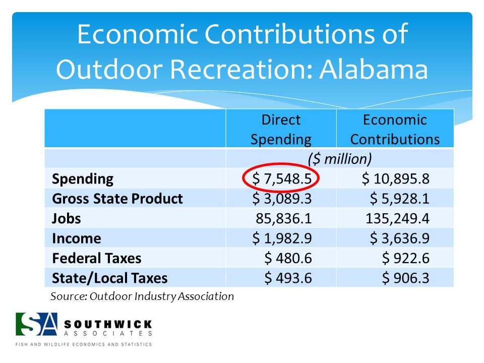Economic Contributions of Outdoor Recreation: Alabama Direct Spending Economic Contributions ($ million) Spending $ 7,548.5$ 10,895.8 Gross State Prod