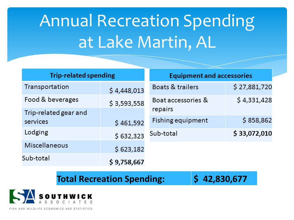 Annual Recreation Spending at Lake Martin, AL Trip-related spending Transportation $ 4,448,013 Food & beverages $ 3,593,558 Trip-related gear and serv