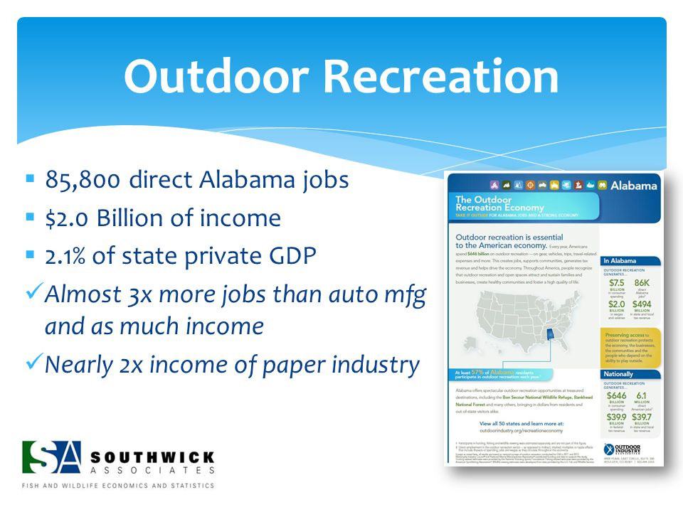  85,800 direct Alabama jobs  $2.0 Billion of income  2.1% of state private GDP Almost 3x more jobs than auto mfg and as much income Nearly 2x incom