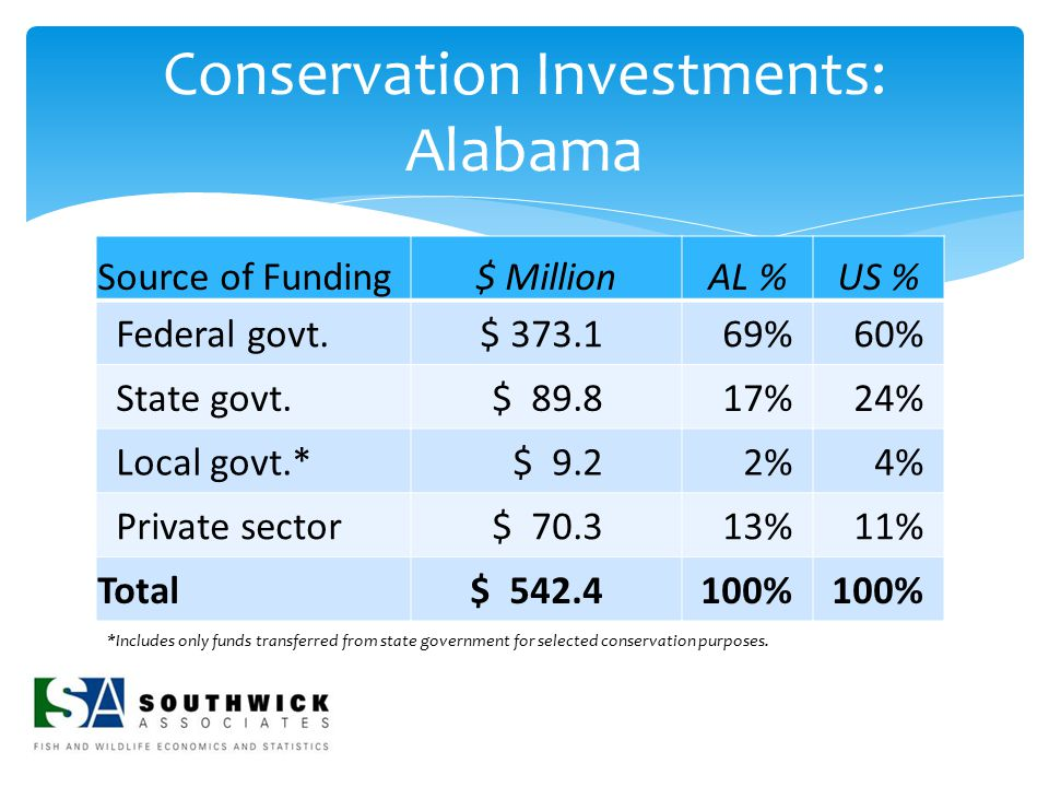 Conservation Investments: Alabama Source of Funding$ MillionAL %US % Federal govt. $ 373.169%60% State govt. $ 89.817%24% Local govt.* $ 9.22%4% Priva