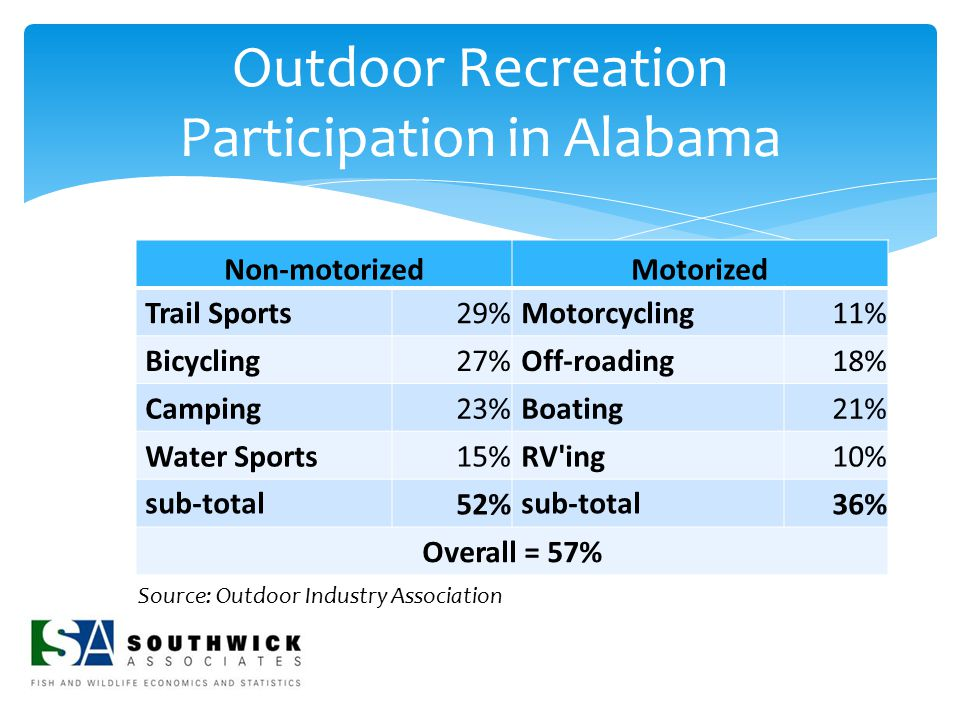 Outdoor Recreation Participation in Alabama Non-motorizedMotorized Trail Sports29%Motorcycling11% Bicycling27%Off-roading18% Camping23%Boating21% Wate