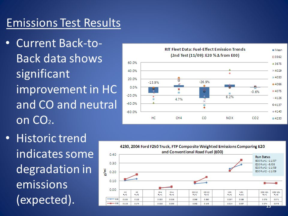 Emissions Test Results Current Back-to- Back data shows significant improvement in HC and CO and neutral on CO 2.