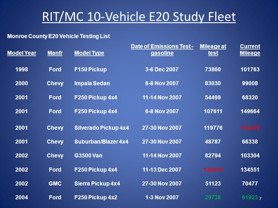 RIT/MC 10-Vehicle E20 Study Fleet Monroe County E20 Vehicle Testing List Model YearManfrModel Type Date of Emissions Test - gasoline Mileage at test Current Mileage 1998FordF150 Pickup3-6 Dec 200773860101763 2000ChevyImpala Sedan6-8 Nov 20078303099008 2001FordF250 Pickup 4x411-14 Nov 20075449968320 2001FordF250 Pickup 4x46-8 Nov 2007107611149664 2001ChevySilverado Pickup 4x427-30 Nov 2007119776154439 2001ChevySuburban/Blazer 4x427-30 Nov 20074878766338 2002ChevyG3500 Van11-14 Nov 200782794103304 2002FordF250 Pickup 4x411-13 Dec 2007120818134551 2002GMCSierra Pickup 4x427-30 Nov 20075112370477 2004FordF250 Pickup 4x21-3 Nov 20072973861923 7