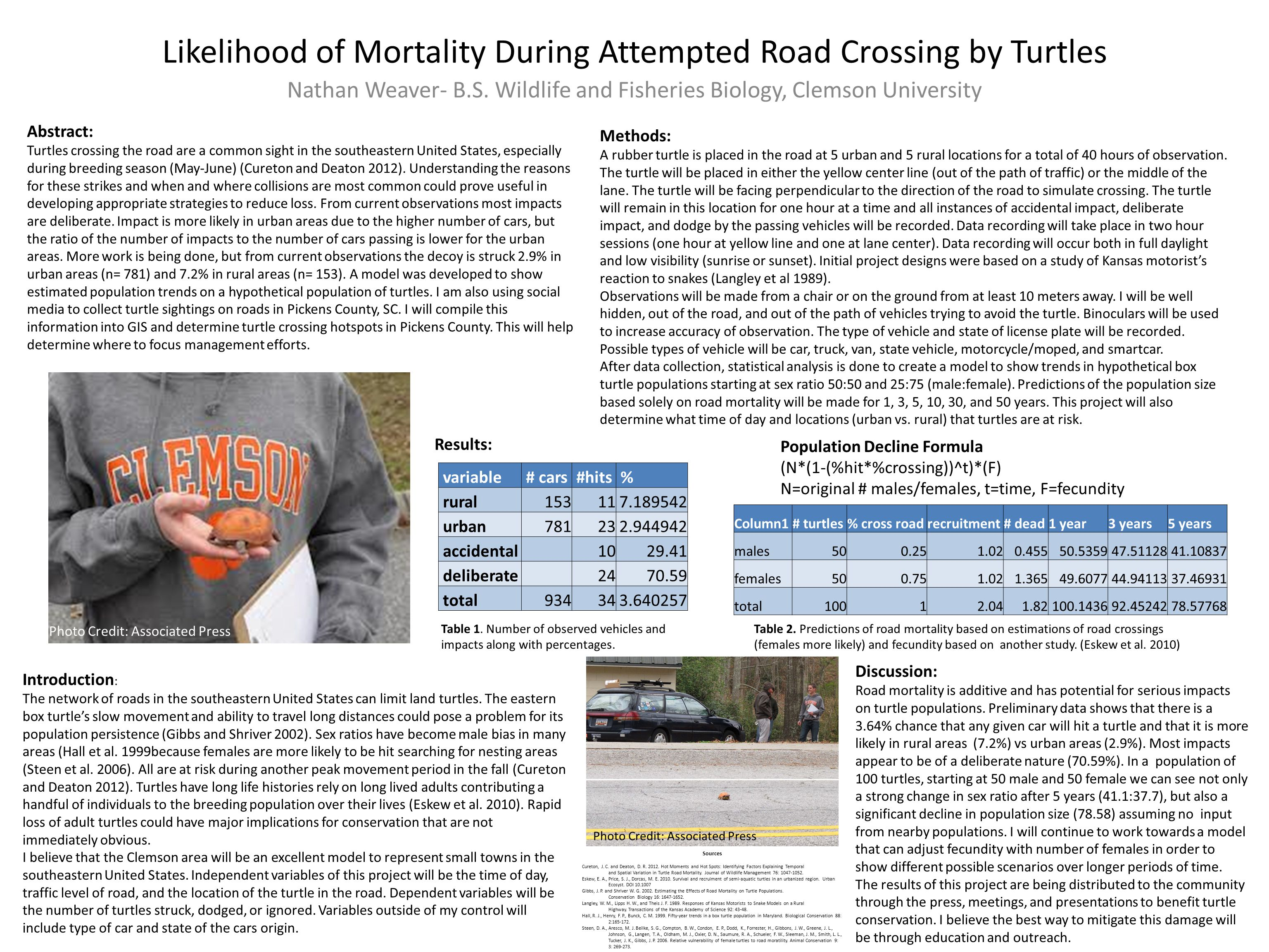 Likelihood of Mortality During Attempted Road Crossing by Turtles Nathan Weaver- B.S. Wildlife and Fisheries Biology, Clemson University Introduction