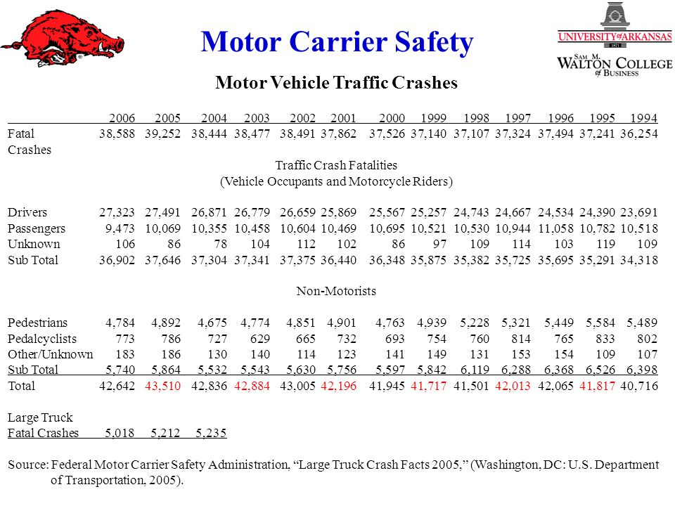 Motor Carrier Safety Motor Vehicle Traffic Crashes 2006200520042003200220012000199919981997199619951994 Fatal 38,58839,25238,44438,47738,49137,86237,52637,14037,10737,32437,49437,24136,254 Crashes Traffic Crash Fatalities (Vehicle Occupants and Motorcycle Riders) Drivers27,32327,49126,87126,77926,65925,86925,56725,25724,74324,66724,53424,39023,691 Passengers9,47310,06910,35510,45810,60410,46910,69510,52110,53010,94411,05810,78210,518 Unknown10686781041121028697109114103119109 Sub Total36,90237,64637,30437,34137,37536,44036,34835,87535,38235,72535,69535,29134,318 Non-Motorists Pedestrians4,7844,8924,6754,7744,8514,9014,7634,9395,2285,3215,4495,5845,489 Pedalcyclists773786727629665732693754760814765833802 Other/Unknown183186130140114123141149131153154109107 Sub Total5,7405,8645,5325,5435,6305,7565,5975,8426,1196,2886,3686,5266,398 Total42,64243,51042,83642,88443,00542,19641,94541,71741,50142,01342,06541,81740,716 Large Truck Fatal Crashes5,018 5,212 5,235 Source: Federal Motor Carrier Safety Administration, Large Truck Crash Facts 2005, (Washington, DC: U.S.