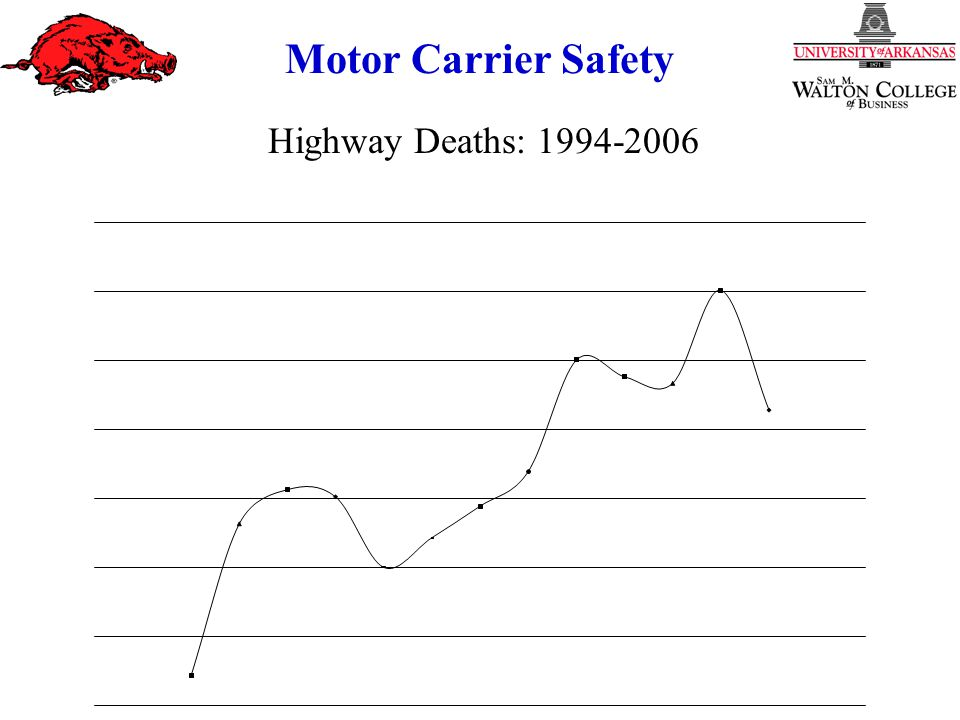 Motor Carrier Safety Highway Deaths: 1994-2006