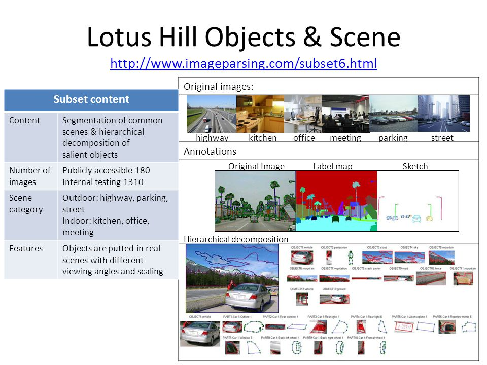 Original images: Annotations Lotus Hill Objects & Scene http://www.imageparsing.com/subset6.html http://www.imageparsing.com/subset6.html Subset content ContentSegmentation of common scenes & hierarchical decomposition of salient objects Number of images Publicly accessible 180 Internal testing 1310 Scene category Outdoor: highway, parking, street Indoor: kitchen, office, meeting FeaturesObjects are putted in real scenes with different viewing angles and scaling highwaykitchenofficemeetingparkingstreet Original ImageLabel mapSketch Hierarchical decomposition