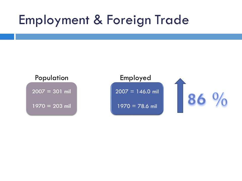 Employment & Foreign Trade Source: Bureau of Labor Statistics Population 2007 = 301 mil 1970 = 203 mil 2007 = 301 mil 1970 = 203 mil Employed