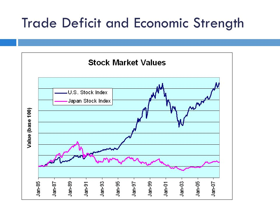 Trade Deficit and Economic Strength Source: S&P & Nikkei
