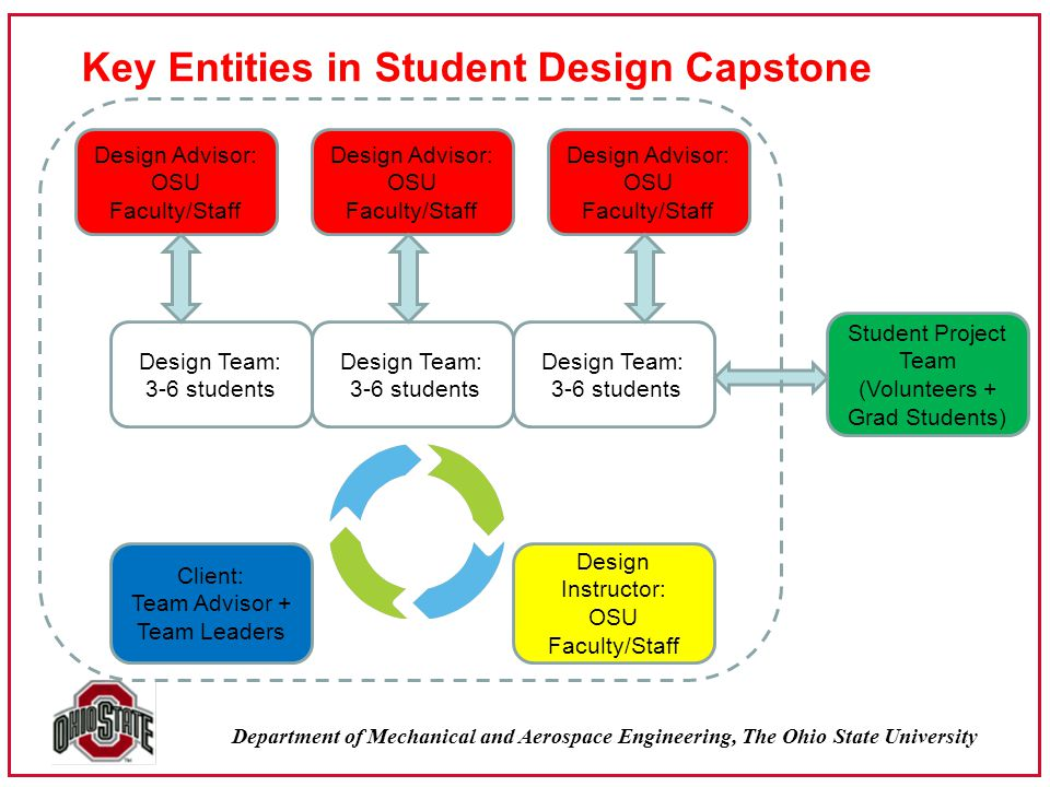 Department of Mechanical and Aerospace Engineering, The Ohio State University Key Entities in Student Design Capstone Design Team: 3-6 students Client: Team Advisor + Team Leaders Design Advisor: OSU Faculty/Staff Design Instructor: OSU Faculty/Staff Design Team: 3-6 students Design Team: 3-6 students Student Project Team (Volunteers + Grad Students) Design Advisor: OSU Faculty/Staff Design Advisor: OSU Faculty/Staff