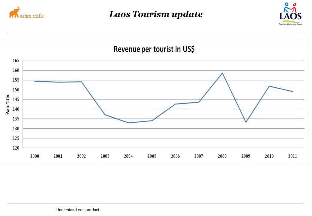 Laos Tourism update Understand you product