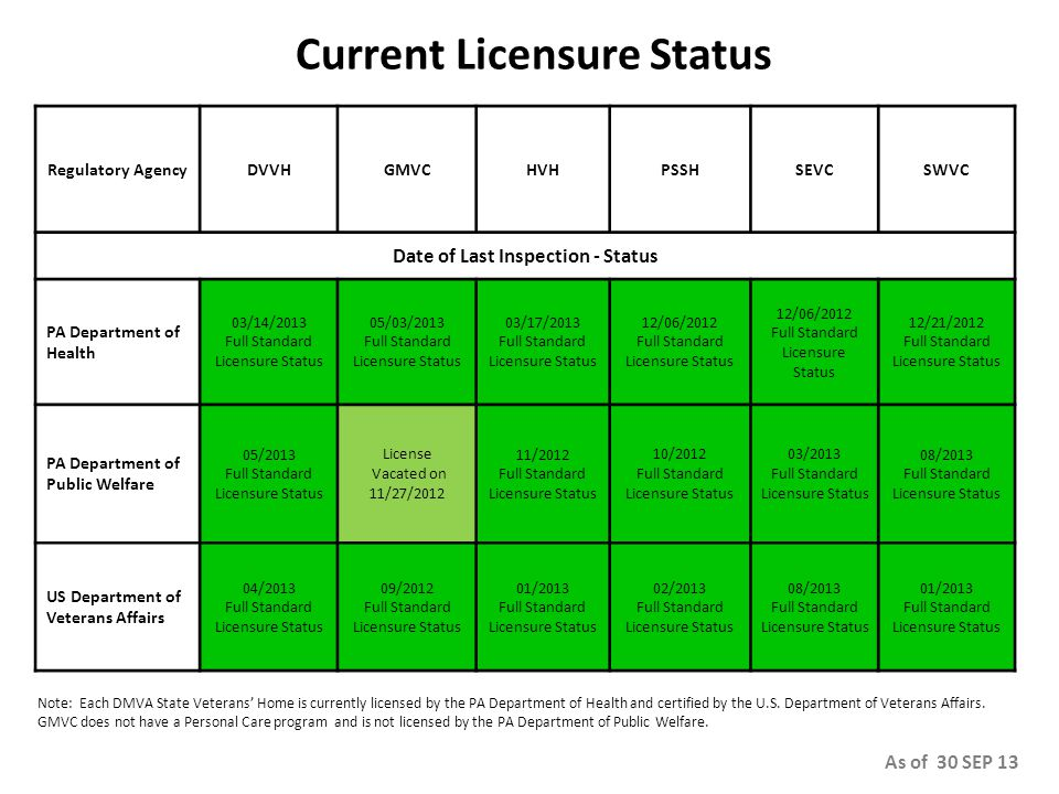 Current Licensure Status Regulatory AgencyDVVHGMVCHVHPSSHSEVCSWVC Date of Last Inspection - Status PA Department of Health 03/14/2013 Full Standard Licensure Status 05/03/2013 Full Standard Licensure Status 03/17/2013 Full Standard Licensure Status 12/06/2012 Full Standard Licensure Status 12/06/2012 Full Standard Licensure Status 12/21/2012 Full Standard Licensure Status PA Department of Public Welfare 05/2013 Full Standard Licensure Status License Vacated on 11/27/2012 11/2012 Full Standard Licensure Status 10/2012 Full Standard Licensure Status 03/2013 Full Standard Licensure Status 08/2013 Full Standard Licensure Status US Department of Veterans Affairs 04/2013 Full Standard Licensure Status 09/2012 Full Standard Licensure Status 01/2013 Full Standard Licensure Status 02/2013 Full Standard Licensure Status 08/2013 Full Standard Licensure Status 01/2013 Full Standard Licensure Status Note: Each DMVA State Veterans' Home is currently licensed by the PA Department of Health and certified by the U.S.