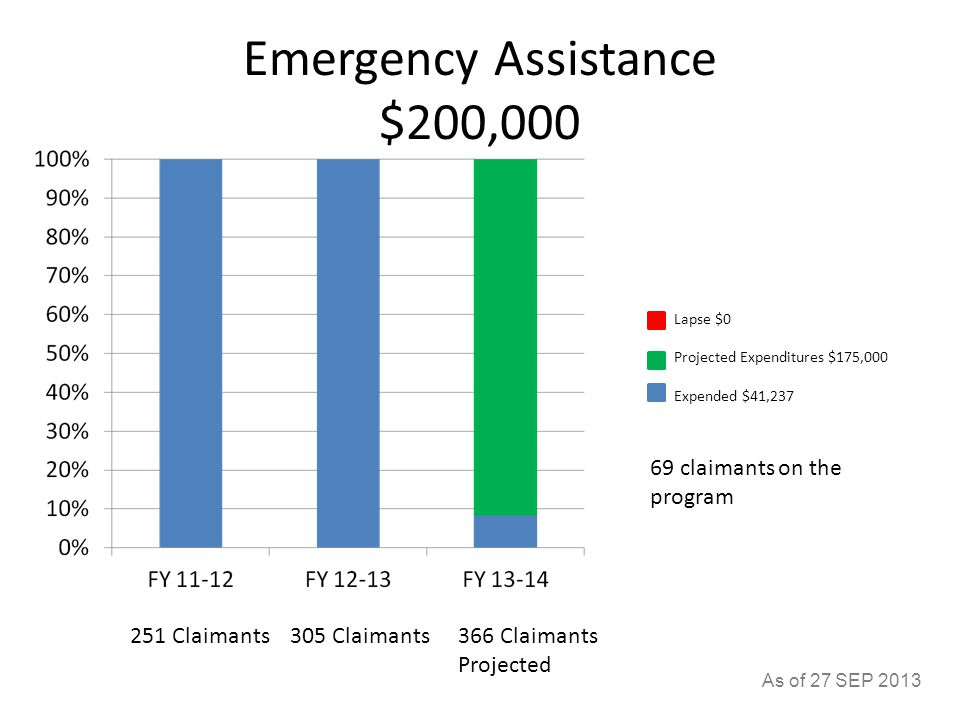 Emergency Assistance $200,000 251 Claimants305 Claimants366 Claimants Projected 69 claimants on the program As of 27 SEP 2013 Lapse $0 Projected Expenditures $175,000 Expended $41,237