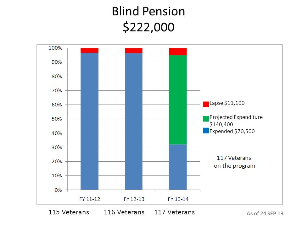 Blind Pension $222,000 115 Veterans116 Veterans117 Veterans Lapse $11,100 Projected Expenditure $140,400 Expended $70,500 As of 24 SEP 13