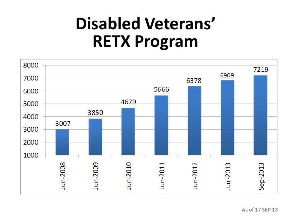Disabled Veterans' RETX Program As of 17 SEP 13