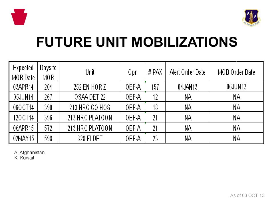 FUTURE UNIT MOBILIZATIONS A: Afghanistan K: Kuwait As of 03 OCT 13