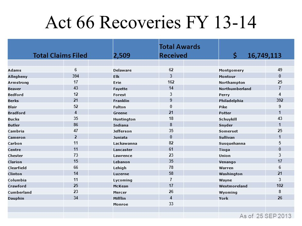 Act 66 Recoveries FY 13-14 Total Claims Filed2,509 Total Awards Received $ 16,749,113 Adams 6 Delaware 62 Montgomery 49 Allegheny 394 Elk 3 Montour 0 Armstrong 17 Erie 162 Northampton 25 Beaver 43 Fayette 14 Northumberland 7 Bedford 12 Forest 3 Perry 4 Berks 21 Franklin 9 Philadelphia 392 Blair 52 Fulton 0 Pike 9 Bradford 4 Greene 21 Potter 1 Bucks 35 Huntington 18 Schuykill 43 Butler 86 Indiana 8 Snyder 1 Cambria 47 Jefferson 35 Somerset 25 Cameron 2 Juniata 0 Sullivan 1 Carbon 11 Lackawanna 82 Susquehanna 5 Centre 11 Lancaster 61 Tioga 0 Chester 73 Lawrence 23 Union 3 Clarion 15 Lebanon 35 Venango 17 Clearfield 66 Lehigh 78 Warren 6 Clinton 14 Luzerne 58 Washington 21 Columbia 11 Lycoming 7 Wayne 3 Crawford 25 McKean 17 Westmoreland 102 Cumberland 23 Mercer 26 Wyoming 8 Dauphin 34 Mifflin 4 York 26 Monroe 33 As of 25 SEP 2013