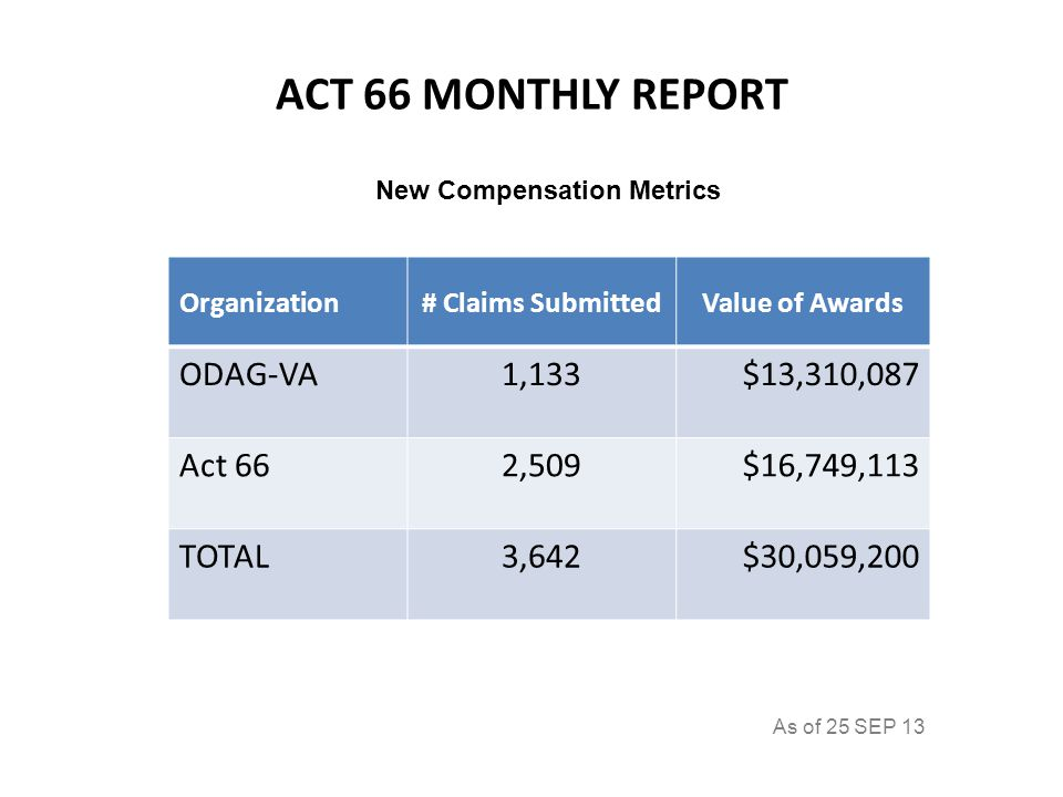 ACT 66 MONTHLY REPORT Organization# Claims SubmittedValue of Awards ODAG-VA1,133$13,310,087 Act 662,509$16,749,113 TOTAL3,642$30,059,200 New Compensation Metrics As of 25 SEP 13