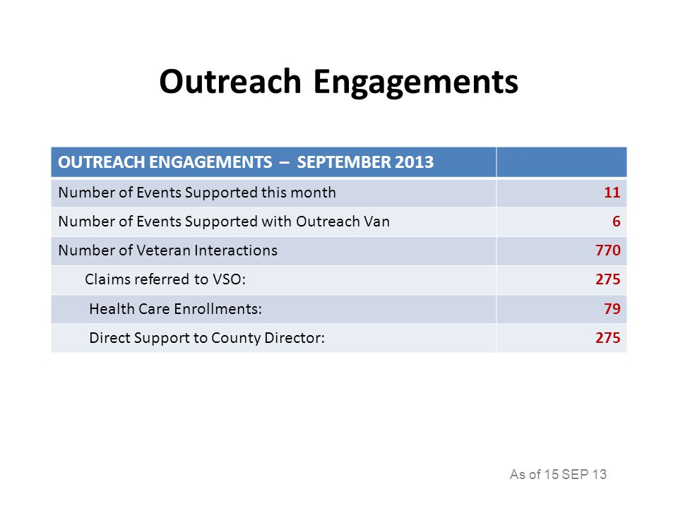 Outreach Engagements OUTREACH ENGAGEMENTS – SEPTEMBER 2013 Number of Events Supported this month11 Number of Events Supported with Outreach Van6 Number of Veteran Interactions770 Claims referred to VSO:275 Health Care Enrollments:79 Direct Support to County Director:275 As of 15 SEP 13