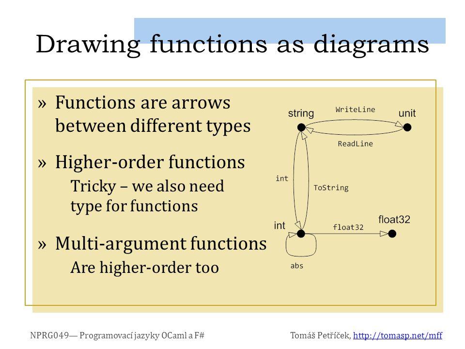 NPRG049— Programovací jazyky OCaml a F#Tomáš Petříček, http://tomasp.net/mffhttp://tomasp.net/mff »Functions are arrows between different types »Highe