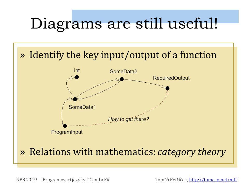 NPRG049— Programovací jazyky OCaml a F#Tomáš Petříček, http://tomasp.net/mffhttp://tomasp.net/mff »Identify the key input/output of a function »Relations with mathematics: category theory Diagrams are still useful!