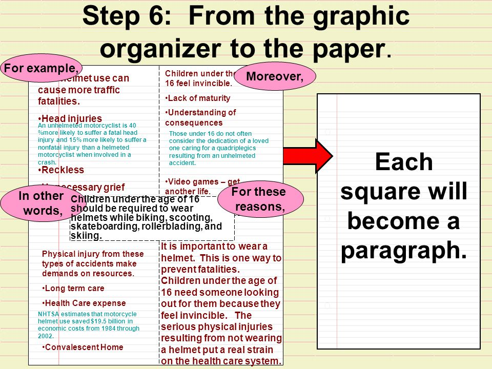 Step 6: From the graphic organizer to the paper. Each square will become a paragraph.