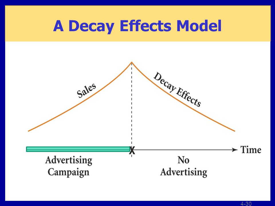 4-30 A Decay Effects Model