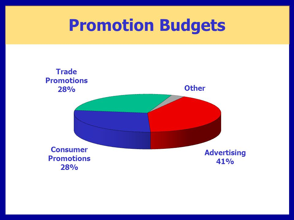 Promotion Budgets