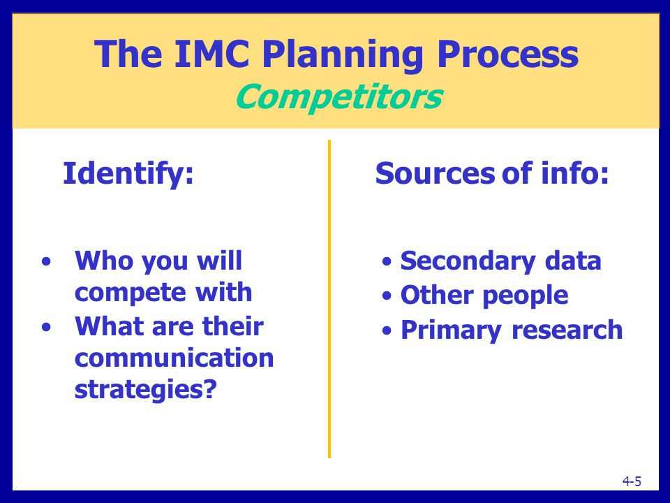 Sources of info: Secondary data Other people Primary research Who you will compete with What are their communication strategies? Identify: 4-5 The IMC