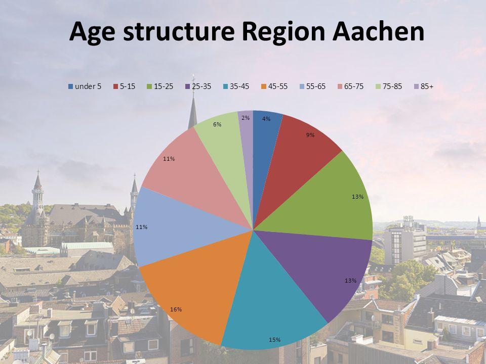 Age structure Region Aachen