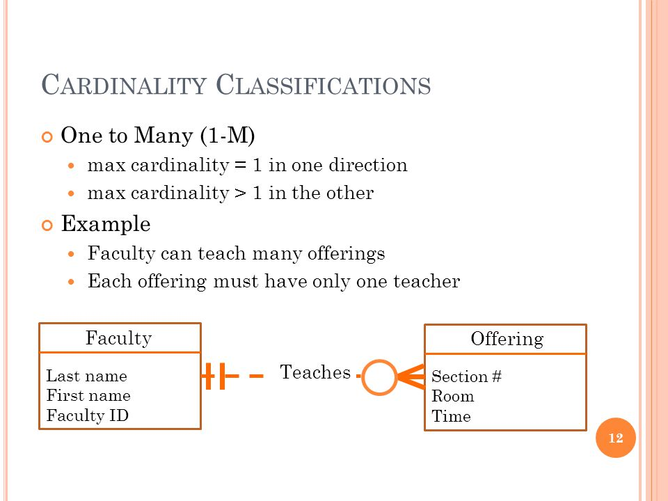 C ARDINALITY C LASSIFICATIONS One to Many (1-M) max cardinality = 1 in one direction max cardinality > 1 in the other Example Faculty can teach many offerings Each offering must have only one teacher 12 Faculty Last name First name Faculty ID Offering Section # Room Time Teaches