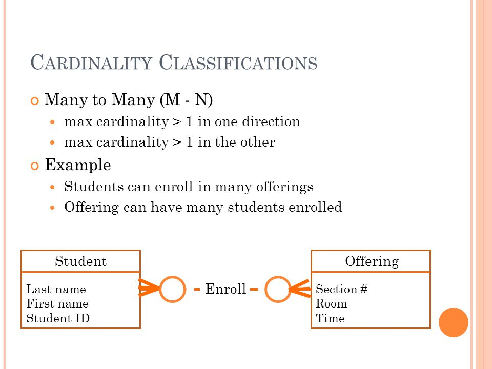C ARDINALITY C LASSIFICATIONS Many to Many (M - N) max cardinality > 1 in one direction max cardinality > 1 in the other Example Students can enroll i