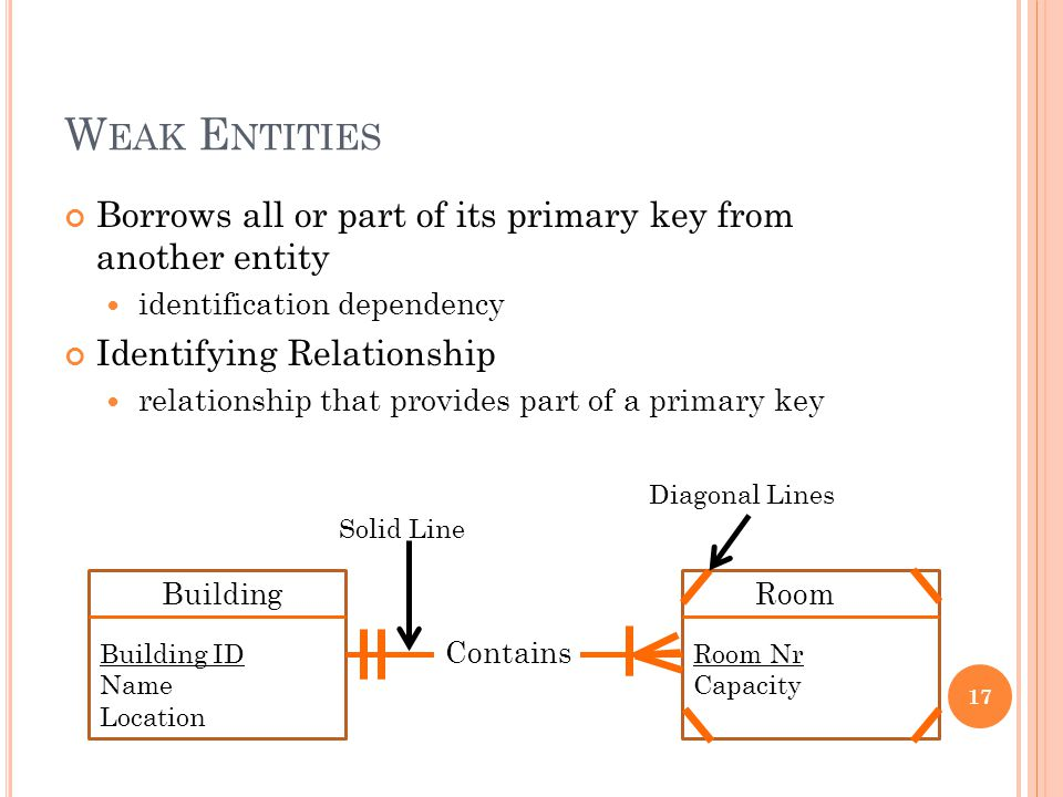 W EAK E NTITIES Borrows all or part of its primary key from another entity identification dependency Identifying Relationship relationship that provides part of a primary key 17 Room Room Nr Capacity Building Building ID Name Location Contains Solid Line Diagonal Lines