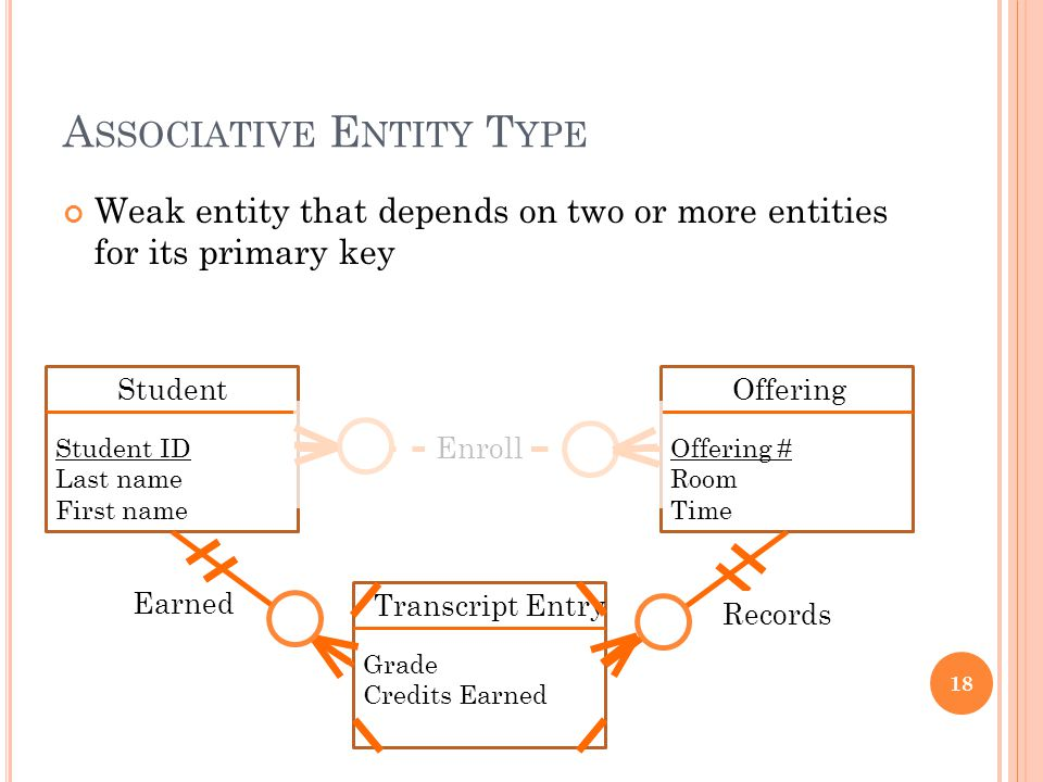 A SSOCIATIVE E NTITY T YPE Weak entity that depends on two or more entities for its primary key 18 Student Student ID Last name First name Offering Offering # Room Time Earned Transcript Entry Grade Credits Earned Records Enroll