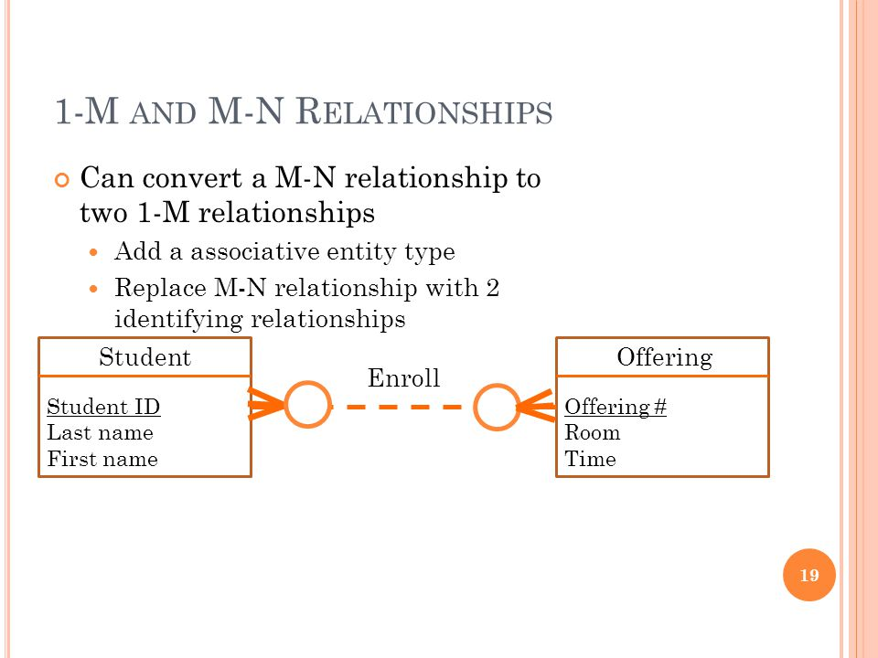1-M AND M-N R ELATIONSHIPS Can convert a M-N relationship to two 1-M relationships Add a associative entity type Replace M-N relationship with 2 ident