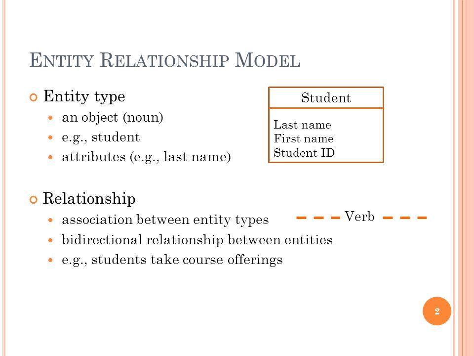 E NTITY R ELATIONSHIP M ODEL Entity type an object (noun) e.g., student attributes (e.g., last name) Relationship association between entity types bid