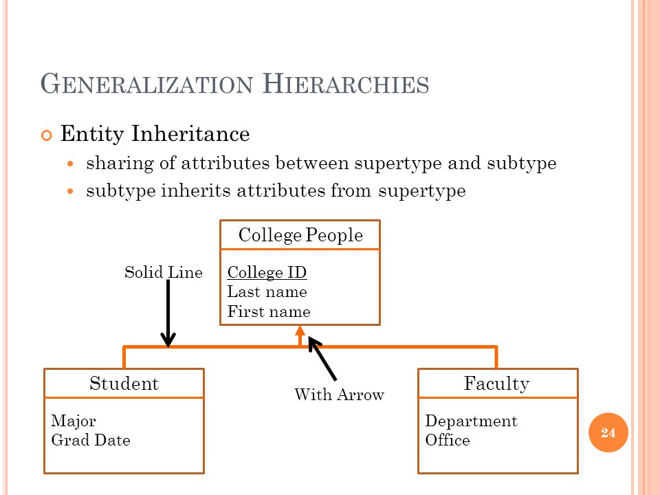 G ENERALIZATION H IERARCHIES Entity Inheritance sharing of attributes between supertype and subtype subtype inherits attributes from supertype 24 Student Major Grad Date Faculty Department Office College People College ID Last name First name Solid Line With Arrow