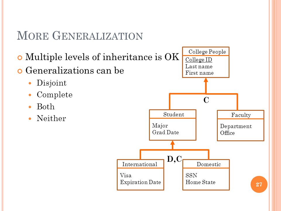 M ORE G ENERALIZATION Multiple levels of inheritance is OK Generalizations can be Disjoint Complete Both Neither 27 Student Major Grad Date Faculty Department Office College People College ID Last name First name C Domestic SSN Home State International Visa Expiration Date D,C