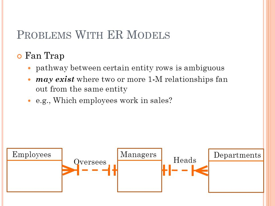 P ROBLEMS W ITH ER M ODELS Fan Trap pathway between certain entity rows is ambiguous may exist where two or more 1-M relationships fan out from the same entity e.g., Which employees work in sales.