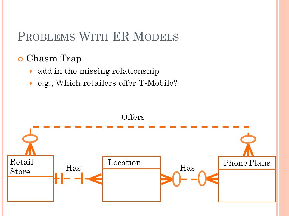 P ROBLEMS W ITH ER M ODELS Chasm Trap add in the missing relationship e.g., Which retailers offer T-Mobile.