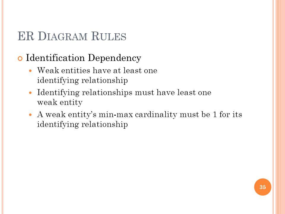 ER D IAGRAM R ULES Identification Dependency Weak entities have at least one identifying relationship Identifying relationships must have least one we