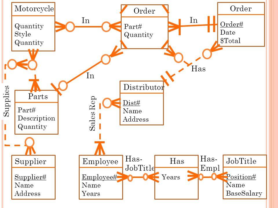 Has- Empl Has In 37 Parts Part# Description Quantity Distributor Dist# Name Address Motorcycle Quantity Style Quantity Has- JobTitle Order Part# Quant