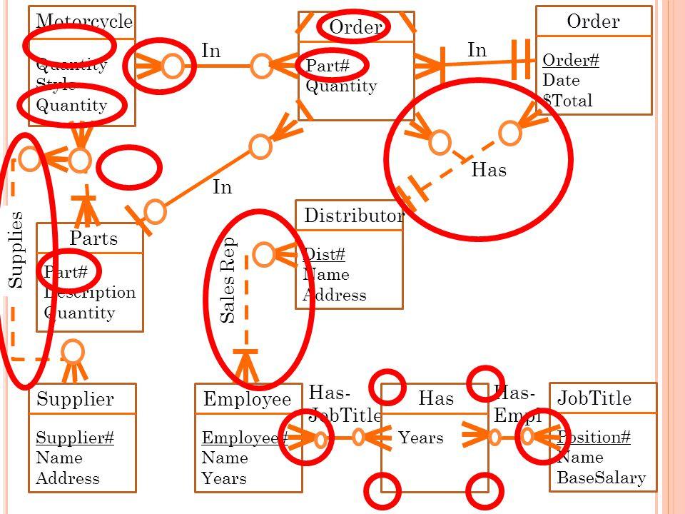 Has- Empl Has In 38 Parts Part# Description Quantity Distributor Dist# Name Address Motorcycle Quantity Style Quantity Has- JobTitle Order Part# Quant
