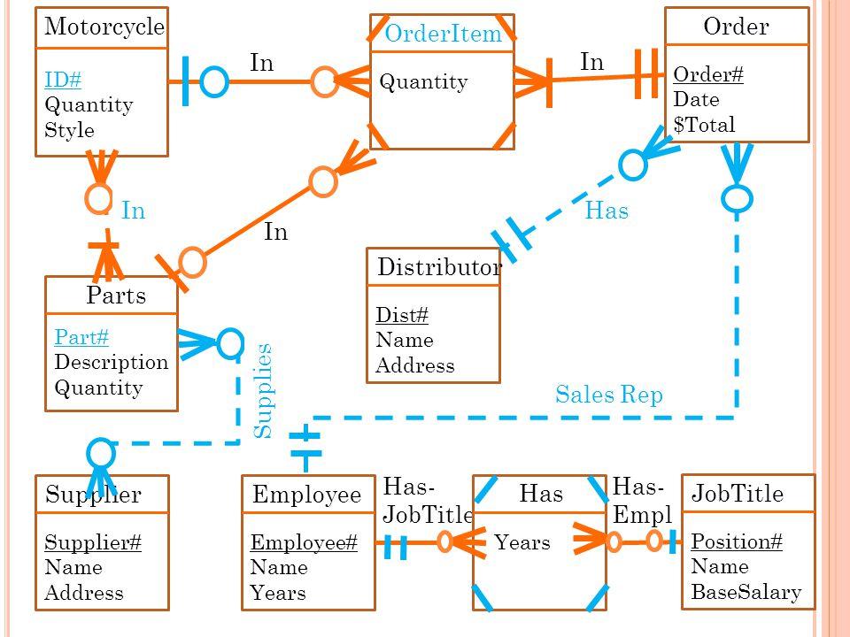 Has- Empl Has In 40 Parts Part# Description Quantity Distributor Dist# Name Address Motorcycle ID# Quantity Style Has- JobTitle OrderItem Quantity Ord