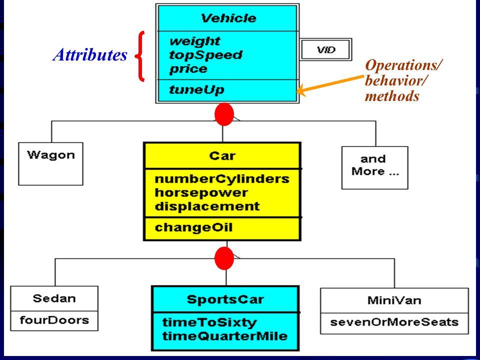 TM 3-11 Copyright © Addison Wesley Longman, Inc. & Dr. Chen, Business Database Systems Attributes Operations/ behavior/ methods