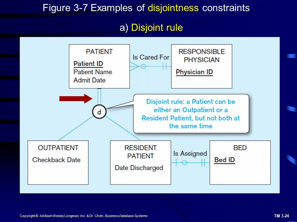 TM 3-24 Copyright © Addison Wesley Longman, Inc. & Dr. Chen, Business Database Systems a) Disjoint rule Figure 3-7 Examples of disjointness constraint
