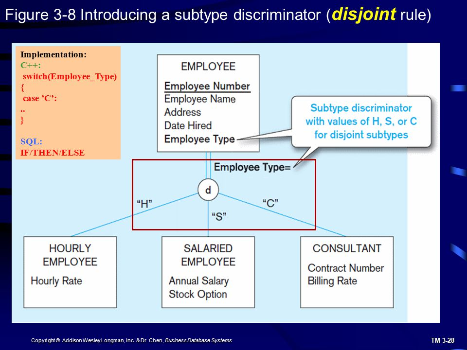 TM 3-28 Copyright © Addison Wesley Longman, Inc. & Dr. Chen, Business Database Systems Figure 3-8 Introducing a subtype discriminator ( disjoint rule)