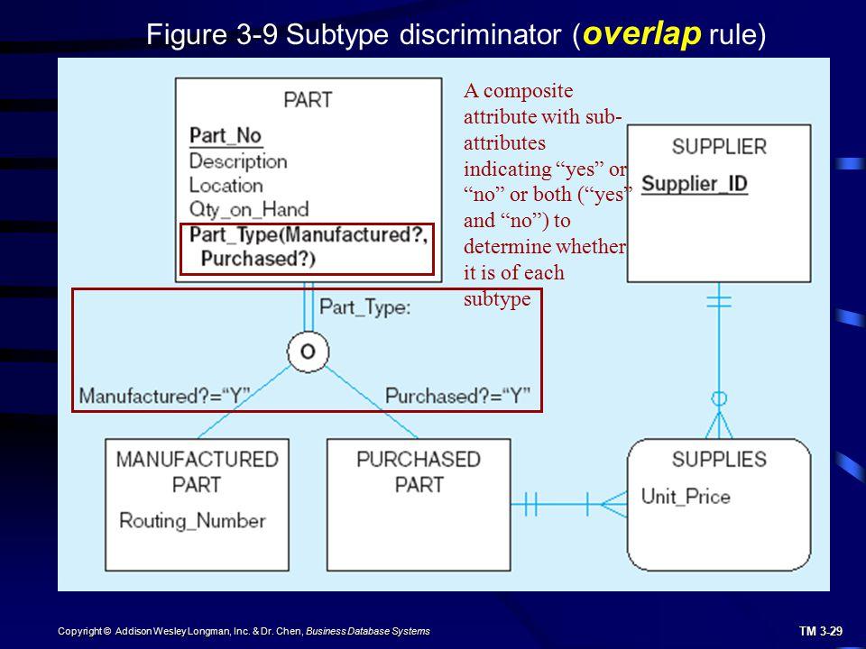 TM 3-29 Copyright © Addison Wesley Longman, Inc. & Dr. Chen, Business Database Systems Figure 3-9 Subtype discriminator ( overlap rule) A composite at