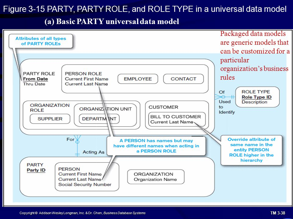 TM 3-38 Copyright © Addison Wesley Longman, Inc. & Dr. Chen, Business Database Systems Figure 3-15 PARTY, PARTY ROLE, and ROLE TYPE in a universal dat